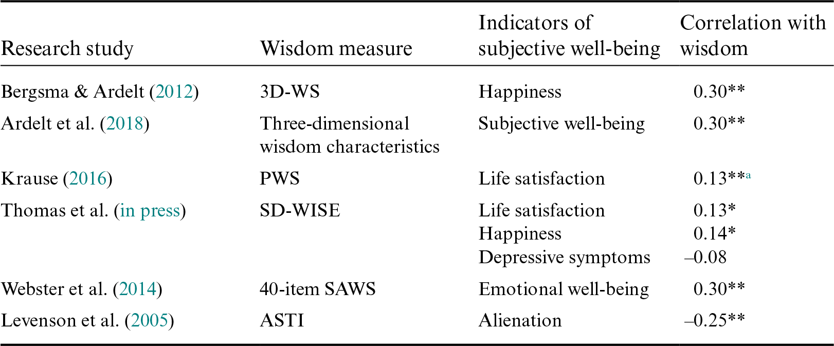 Wisdom and Other Psychological Constructs (Part VI) - The