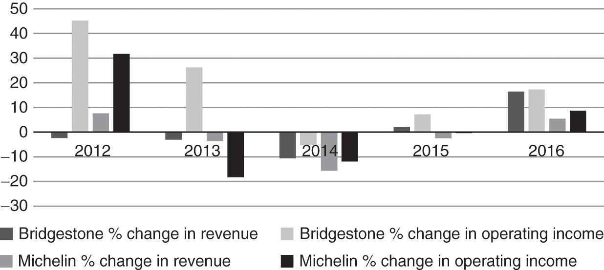 Challenges in Major Sectors (Part II) - Strategies for