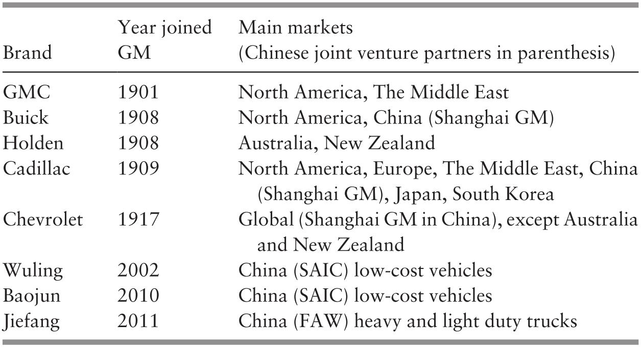 Motor Vehicle Company Strategies (Part IV) - Strategies for