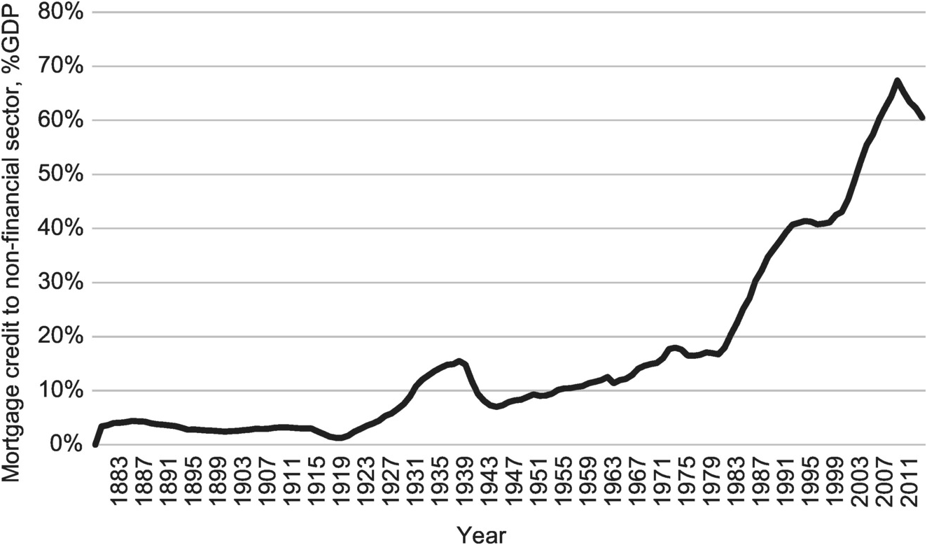 Banking Crises and the Rise of Great Expectations (Part I