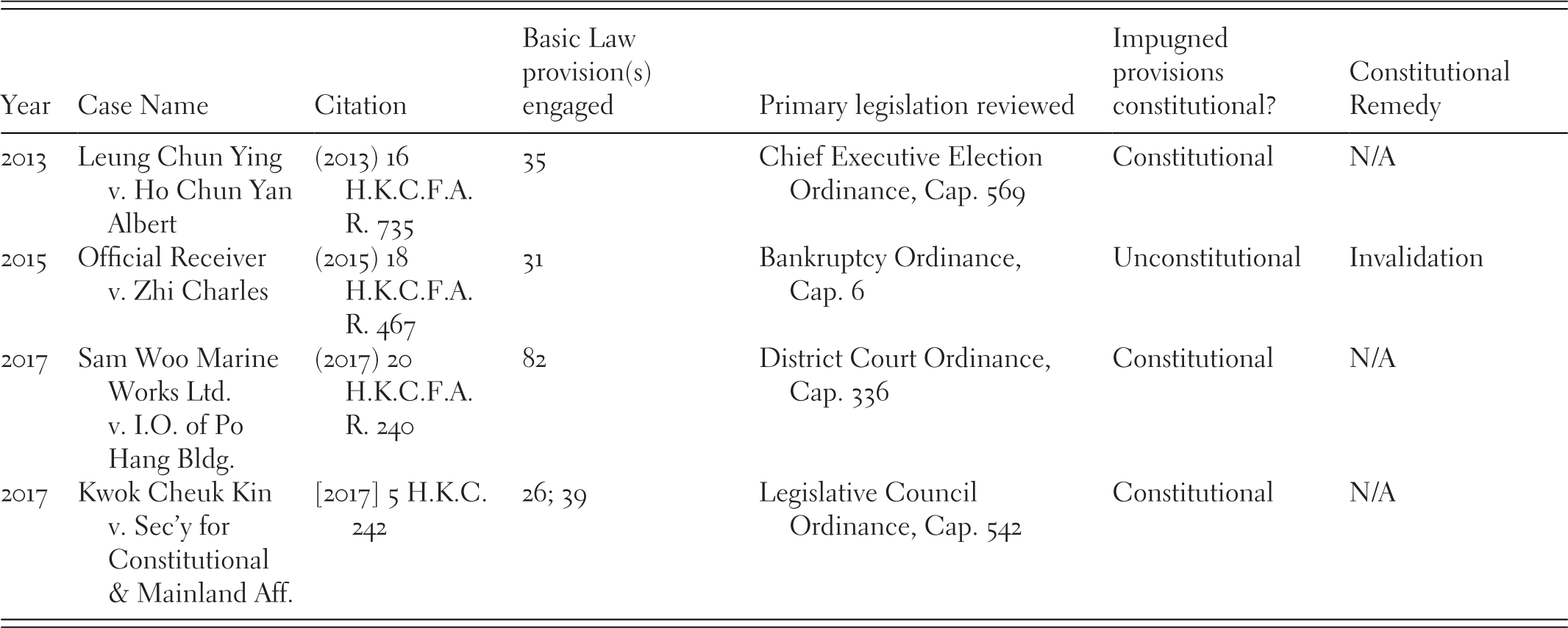 Comparative Constitutional Review in the Chinese Special