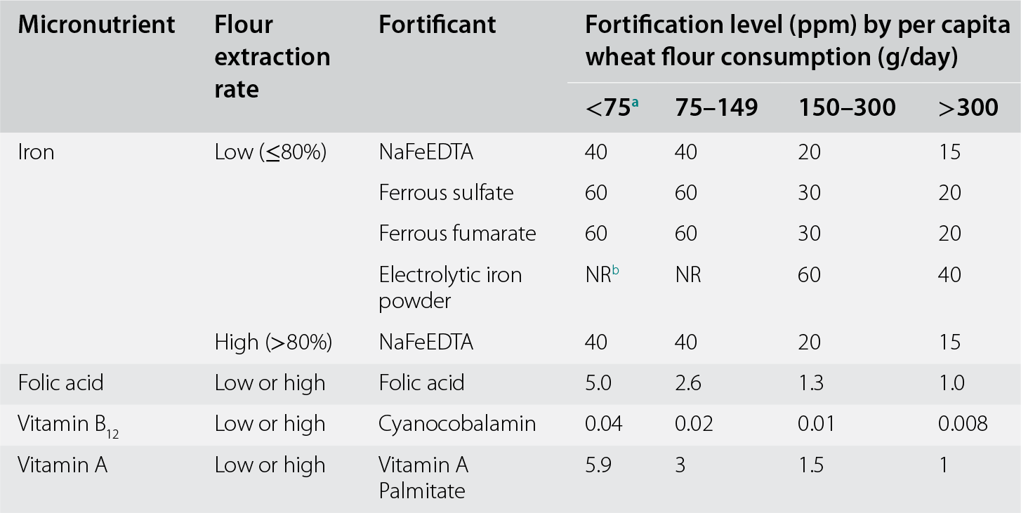 Overview (Section 1) - Nutritional Anemia