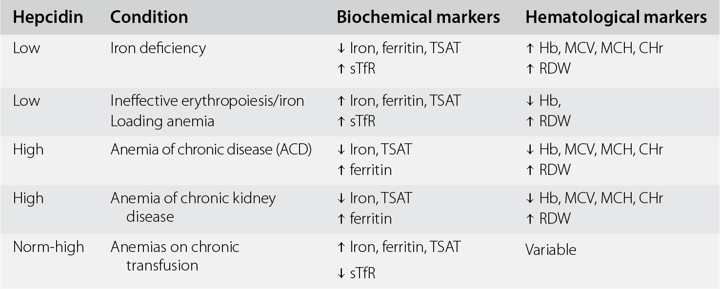 Iron Deficiency (Section 2) - Nutritional Anemia