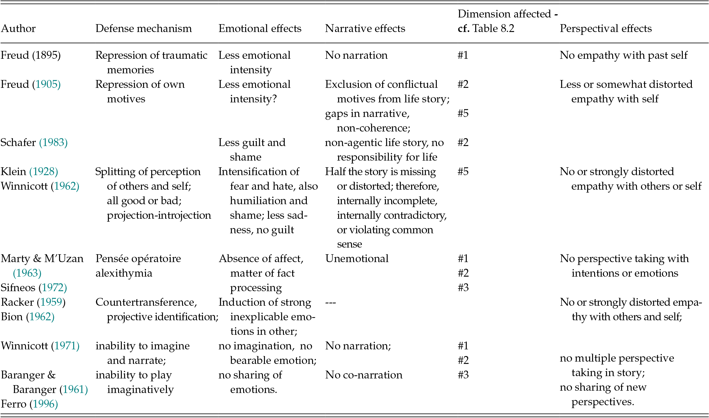 5 Common Defense Mechanisms narratives reflect defense against emotions, and narrating