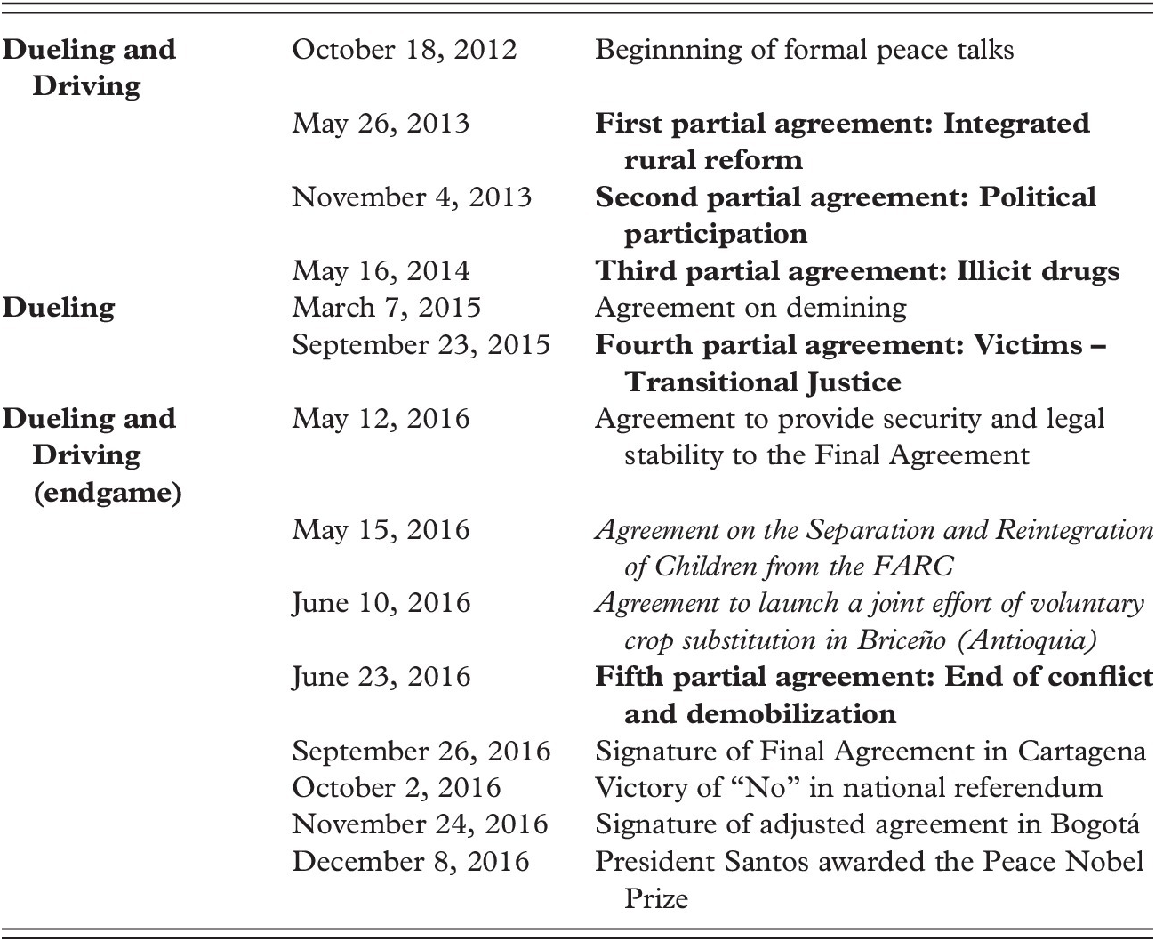 Cases (Part I) - How Negotiations End