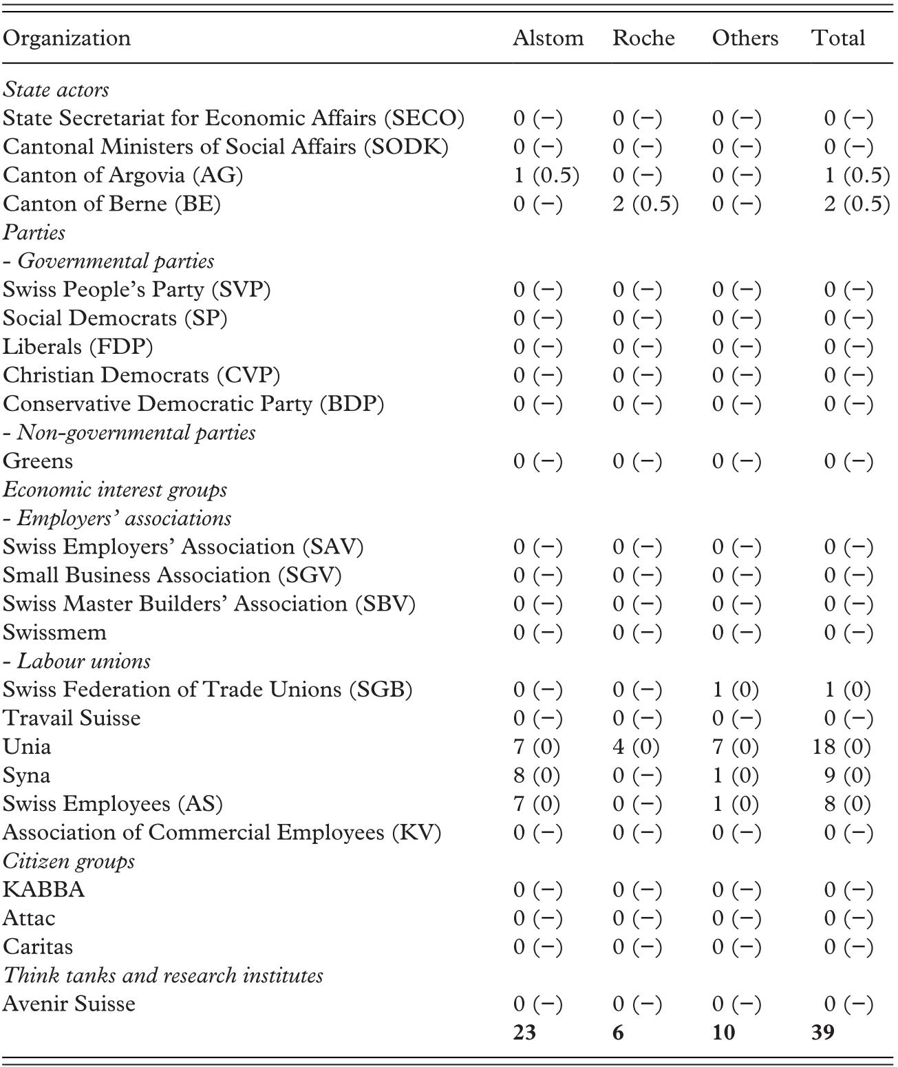 Communicating in Public (Part III) - Debating Unemployment