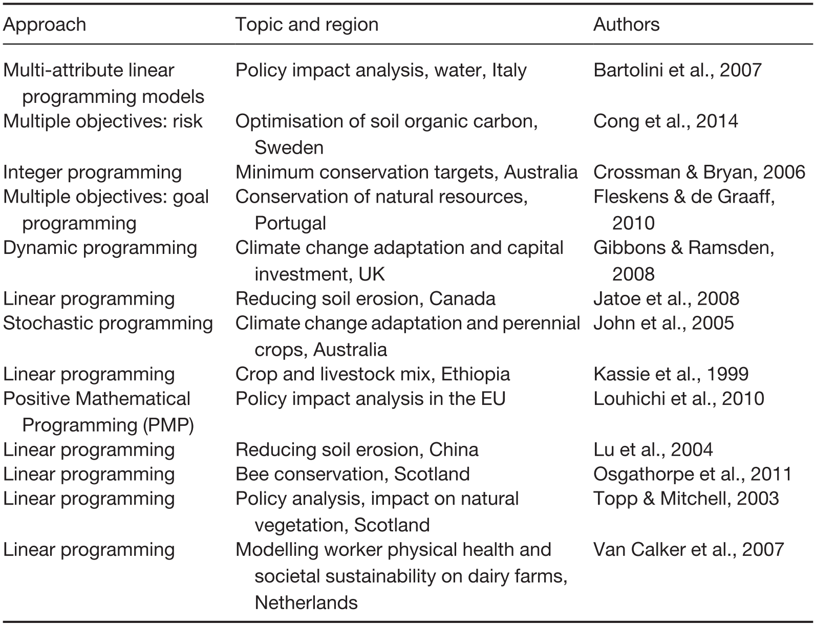 Biodiversity, ecosystem services and resilience in