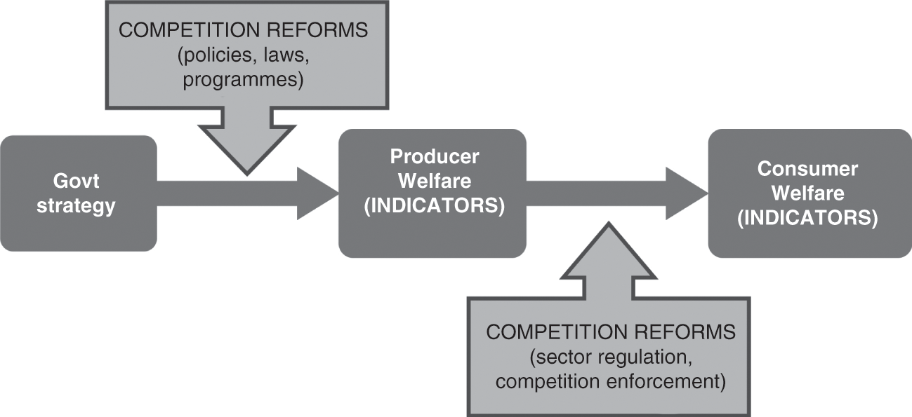 Competition for the People (A) - Reconciling Efficiency and