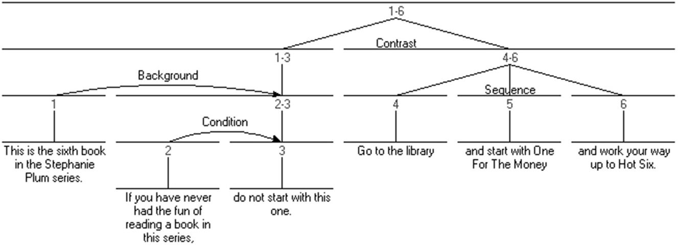 Cohesion and Conjunction (Chapter 12) - The Cambridge