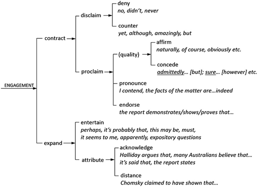 Discourse Analysis within SFL (Part II) - The Cambridge
