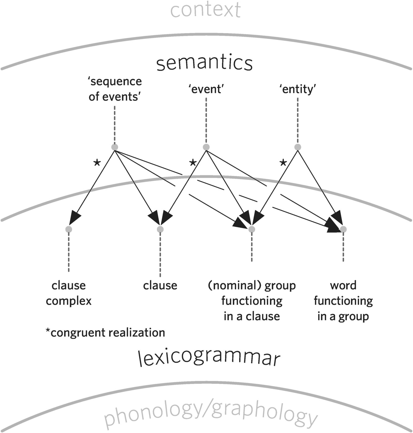 Sentence Diagram Of A Preposition Wwwgrammarrevolutioncom Listof