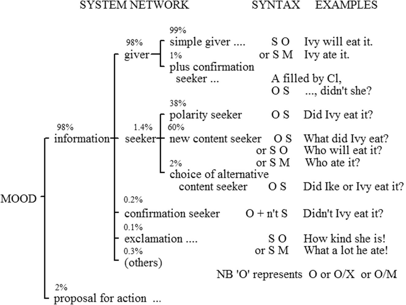 SFL: The Model (Part I) - The Cambridge Handbook of Systemic
