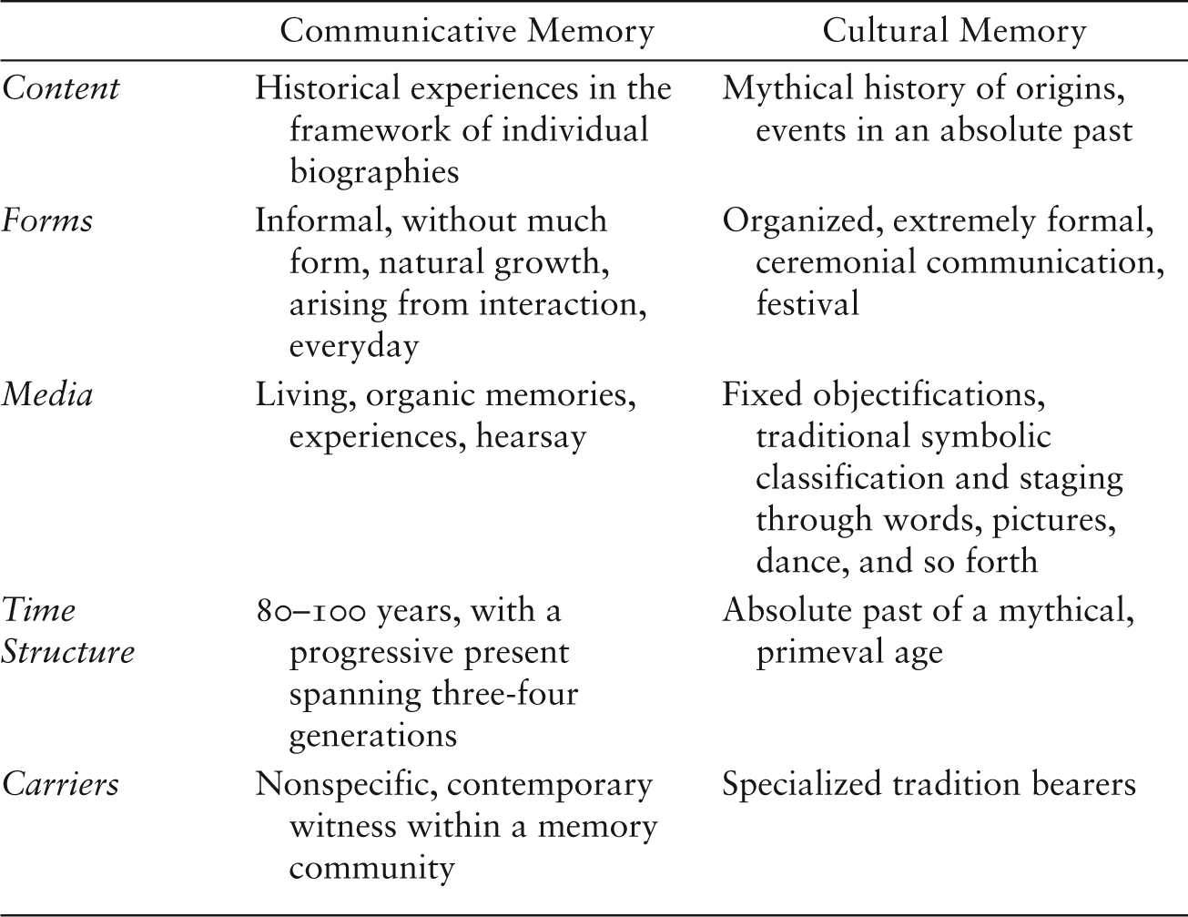 Methodological Considerations (Part I) - History and Memory