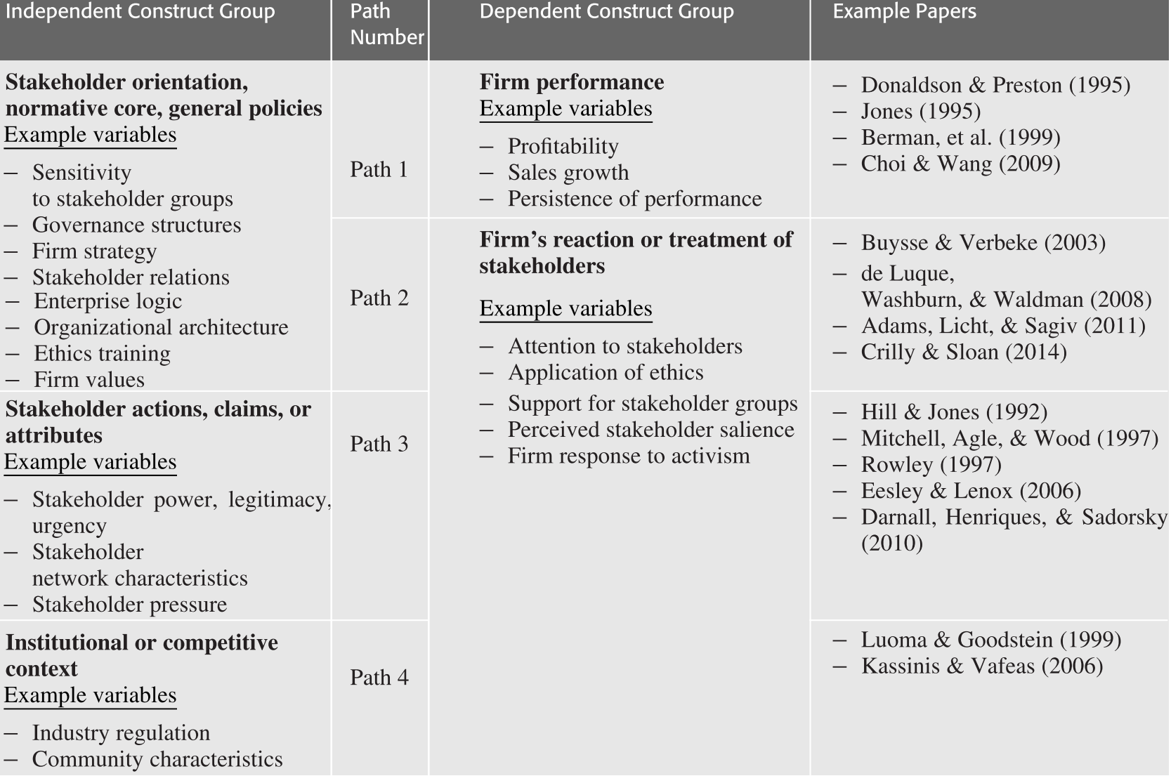 Stakeholder Theory in the Business Disciplines (Part III