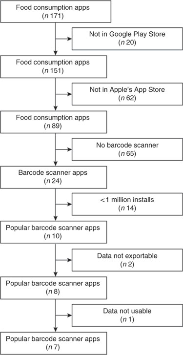 Food identification by barcode scanning in the Netherlands