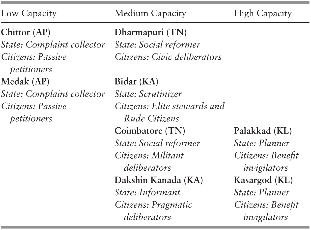 Political Construction, State Enactments, and Citizen