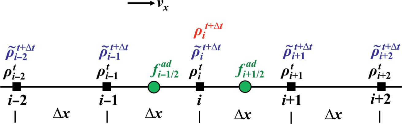 The advection equation and marker-in-cell method (Chapter 8