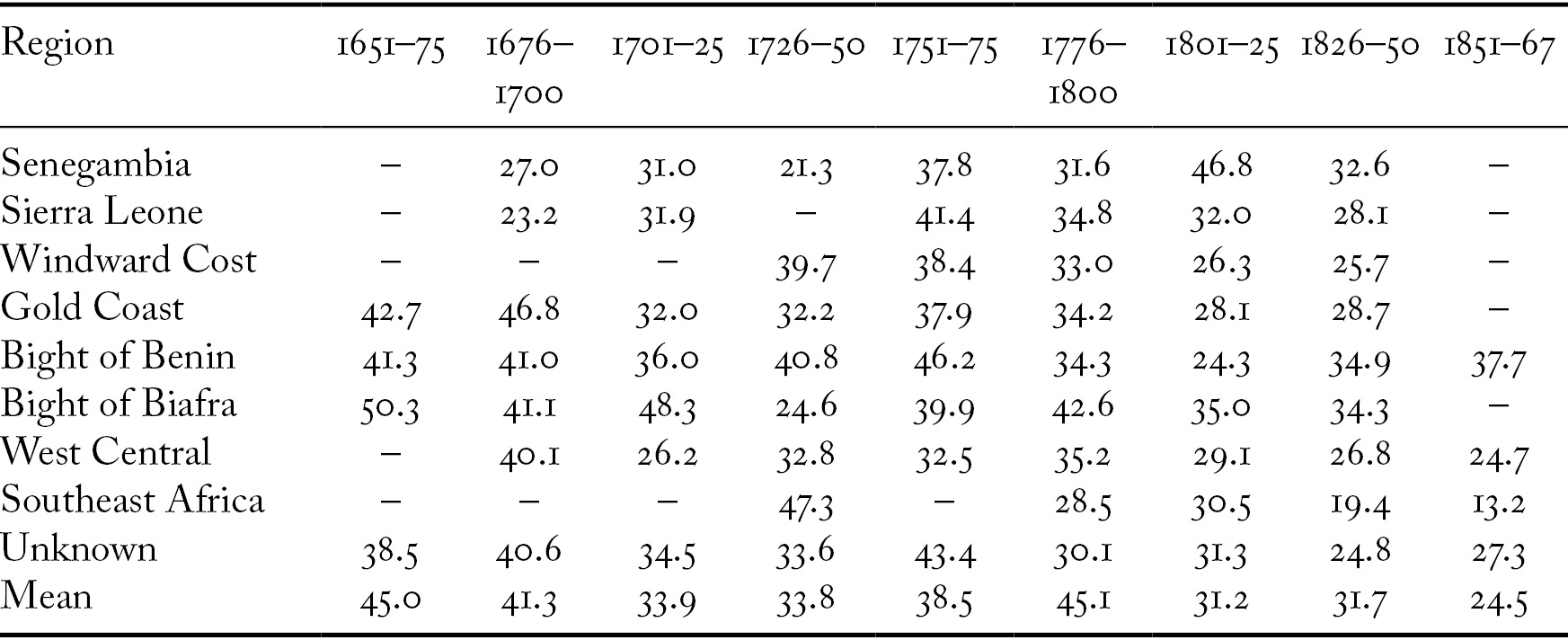 Considering Slave Demography in the New World (Chapter 3