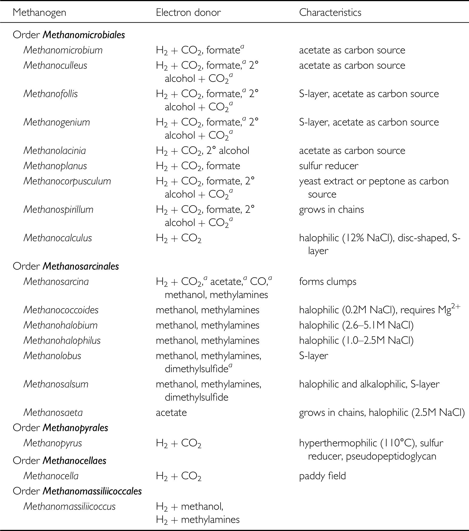 Anaerobic respiration (Chapter 9) - Prokaryotic Metabolism