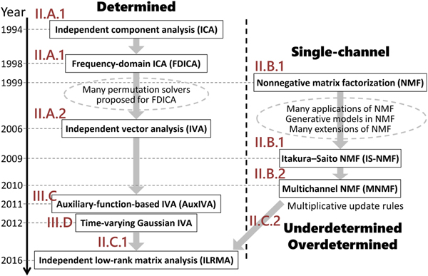 A review of blind source separation methods: two converging