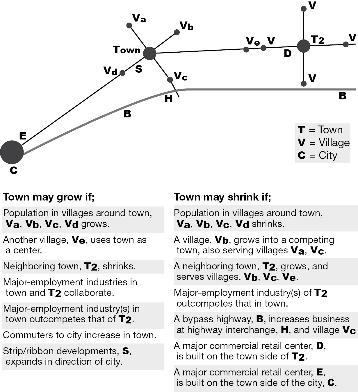 Town Patterns, Processes, Change (Part I) - Towns, Ecology