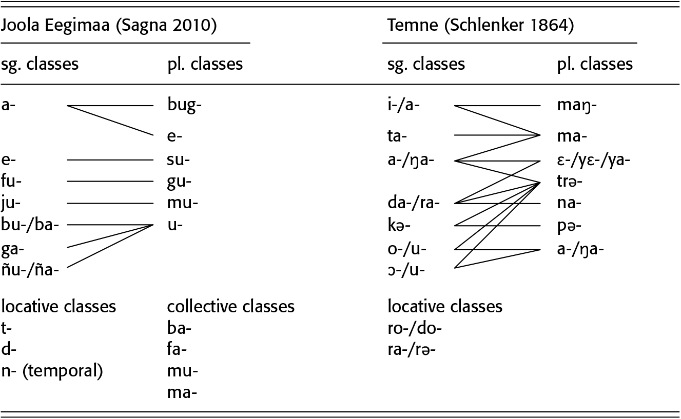 Comparative and Descriptive African Linguistics (Part II