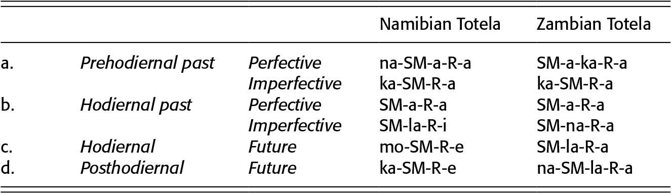 Comparative and Descriptive African Linguistics (Part II