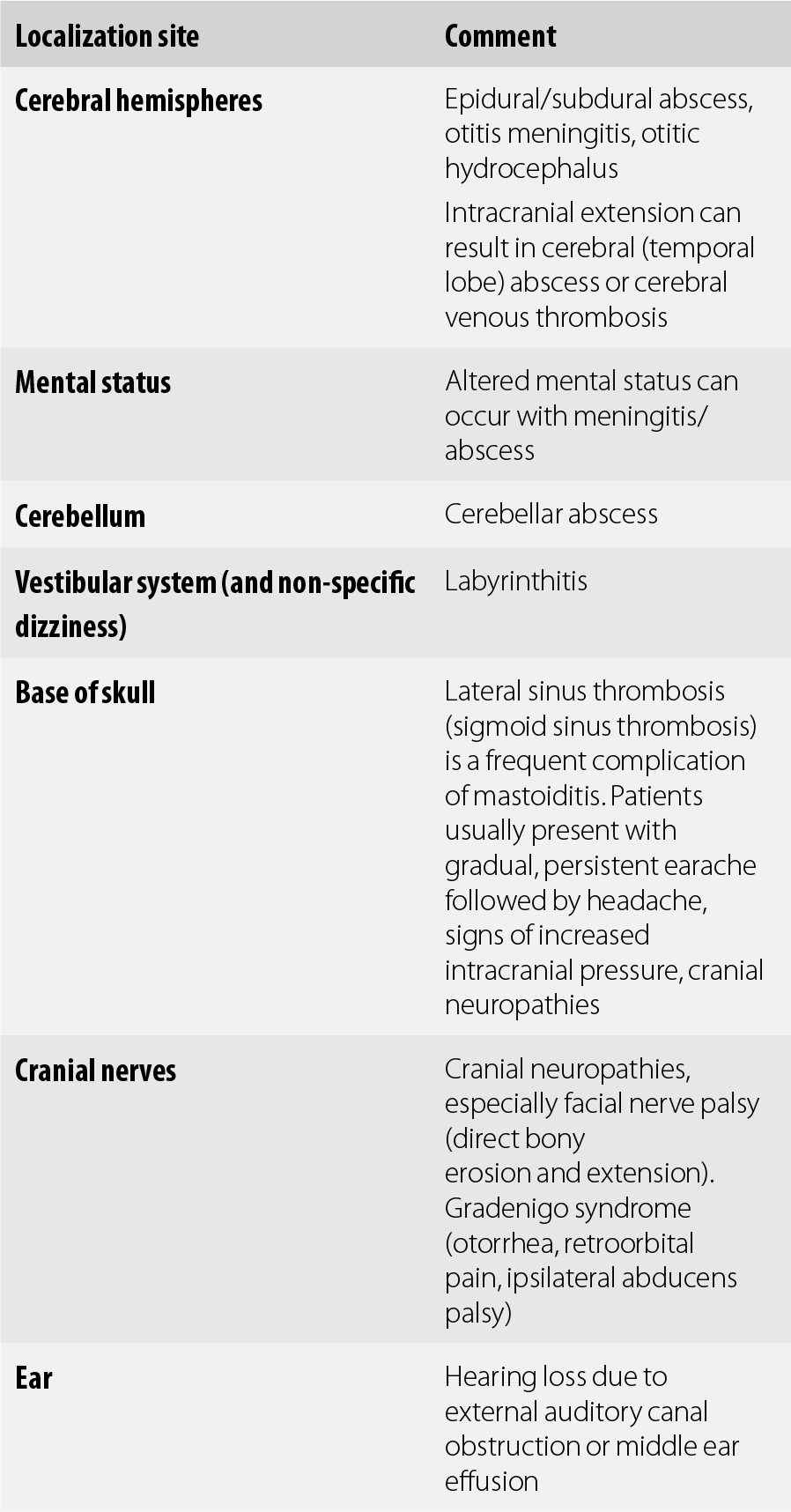 M - Synopsis of Neurology, Psychiatry and Related Systemic