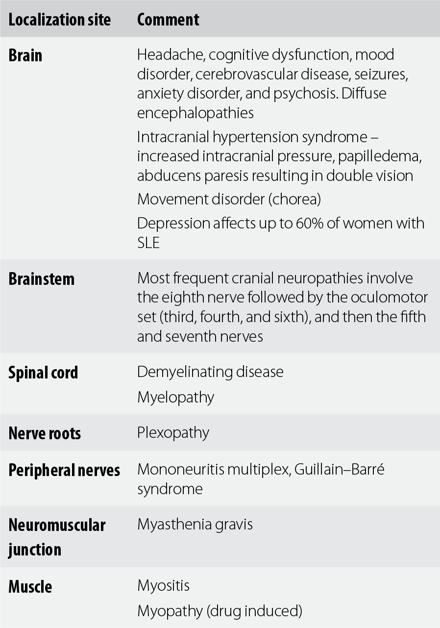 S - Synopsis of Neurology, Psychiatry and Related Systemic
