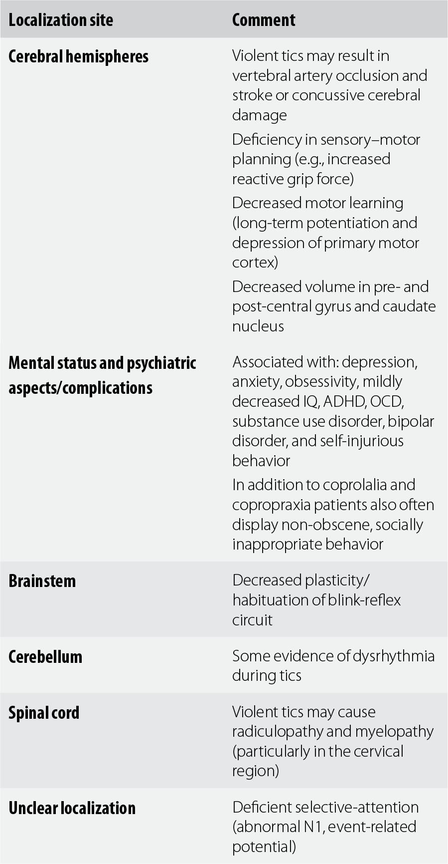 T - Synopsis of Neurology, Psychiatry and Related Systemic