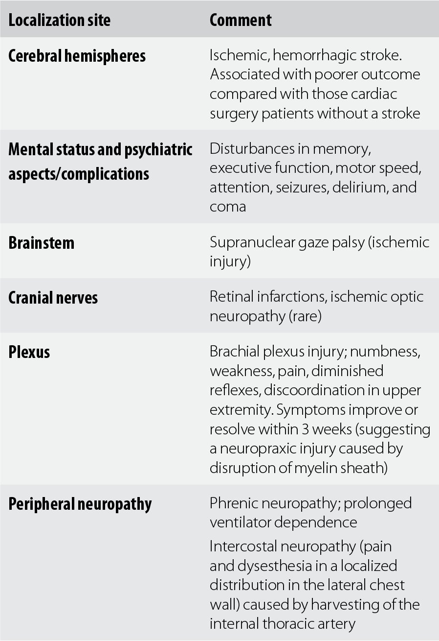 C - Synopsis of Neurology, Psychiatry and Related Systemic