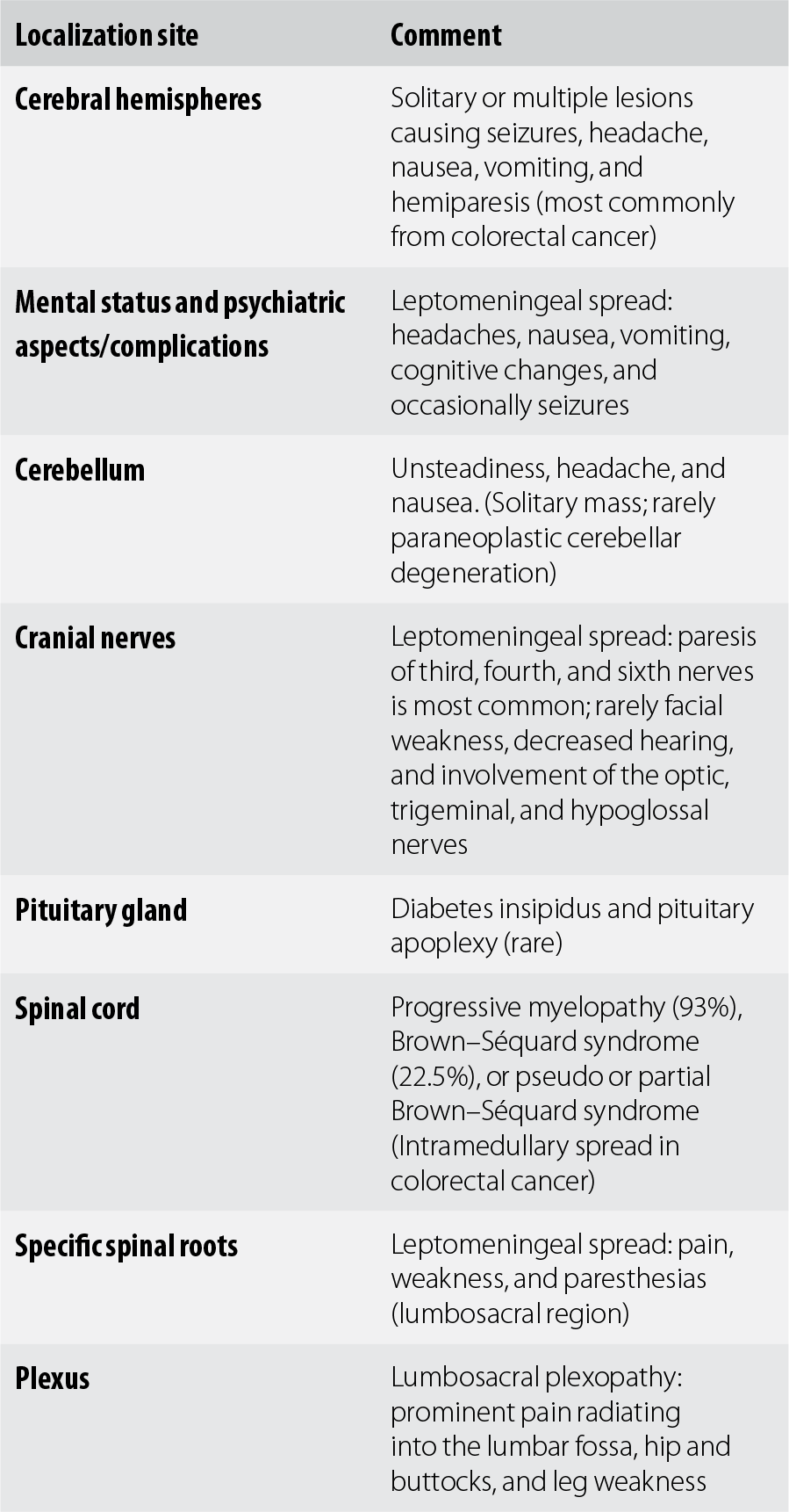 G - Synopsis of Neurology, Psychiatry and Related Systemic