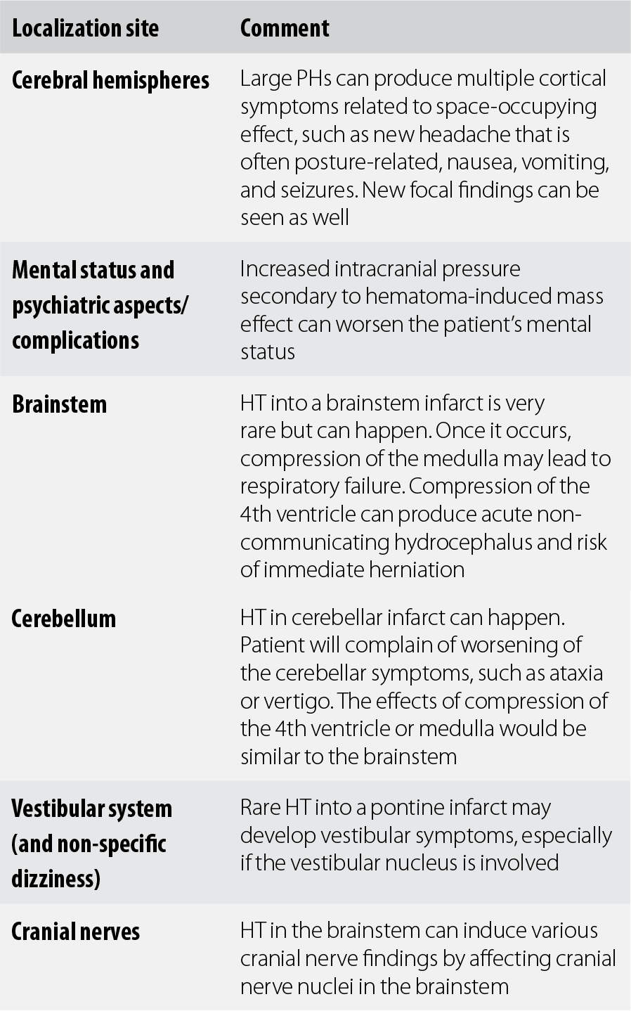 H - Synopsis of Neurology, Psychiatry and Related Systemic