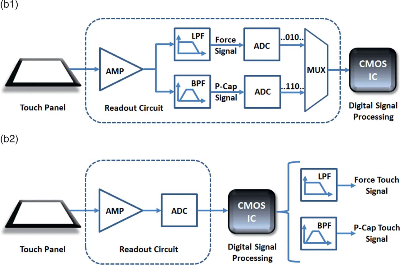 Laser Nc Modulator Driver Circuit Free Electronic Circuits 8085