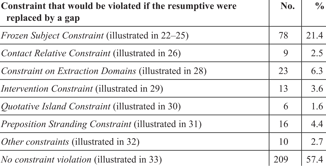 Resumptive Relatives (Chapter 2) - Relative Clauses