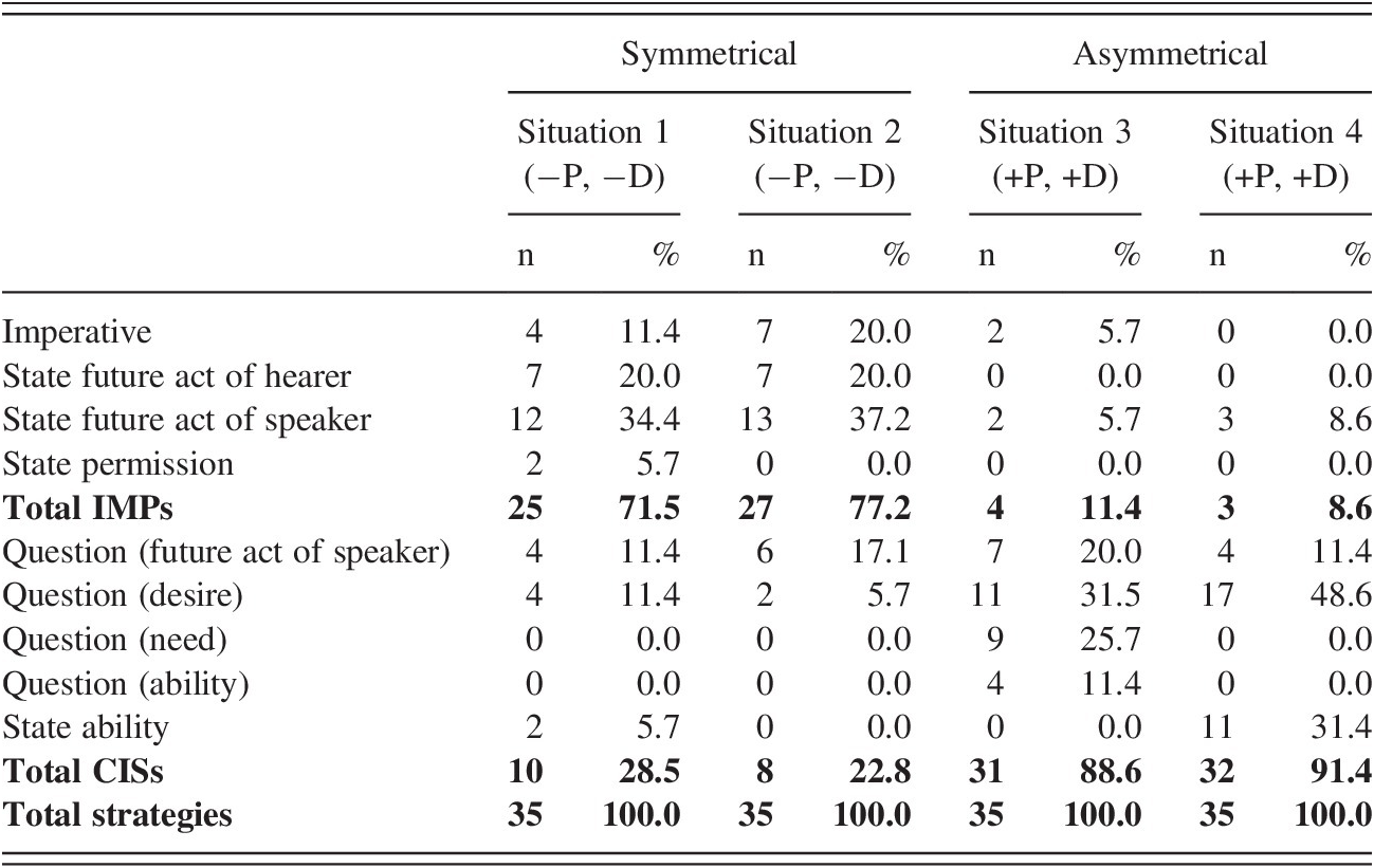 Concepts and Cultural Norms Underlying Speech Acts (Part I