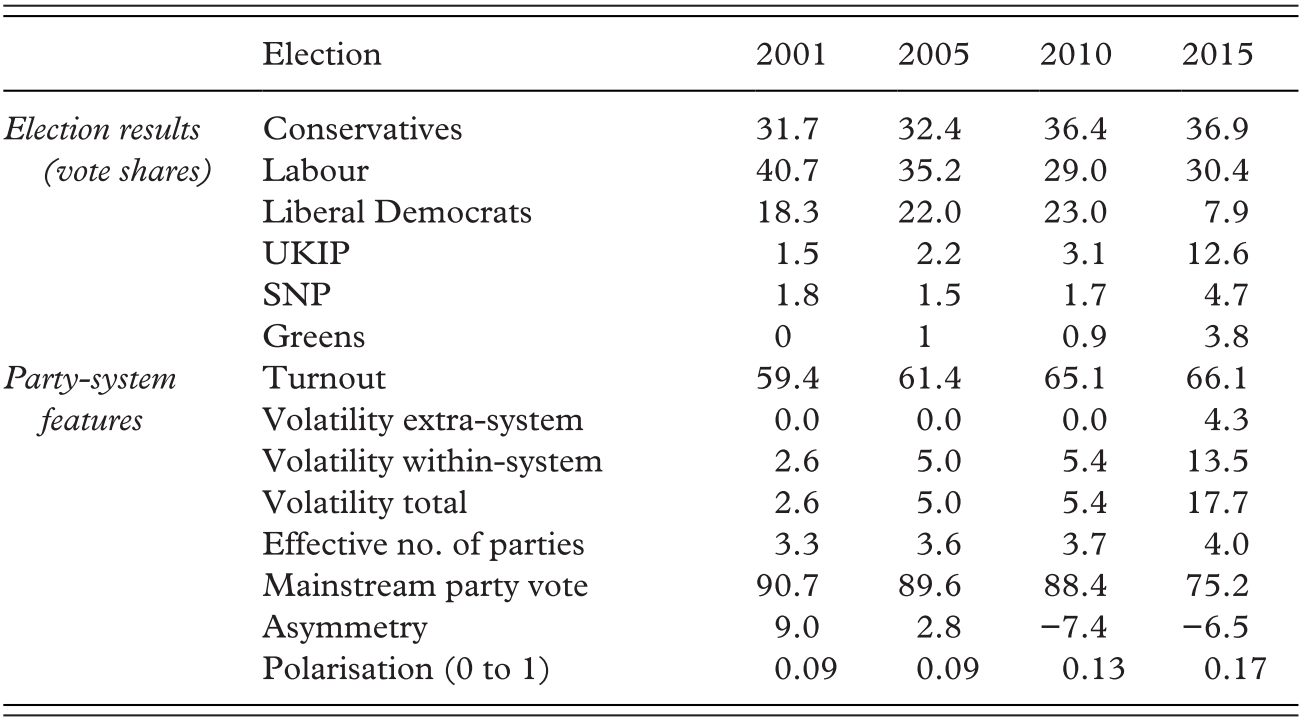 Country Studies (Part II) - European Party Politics in Times
