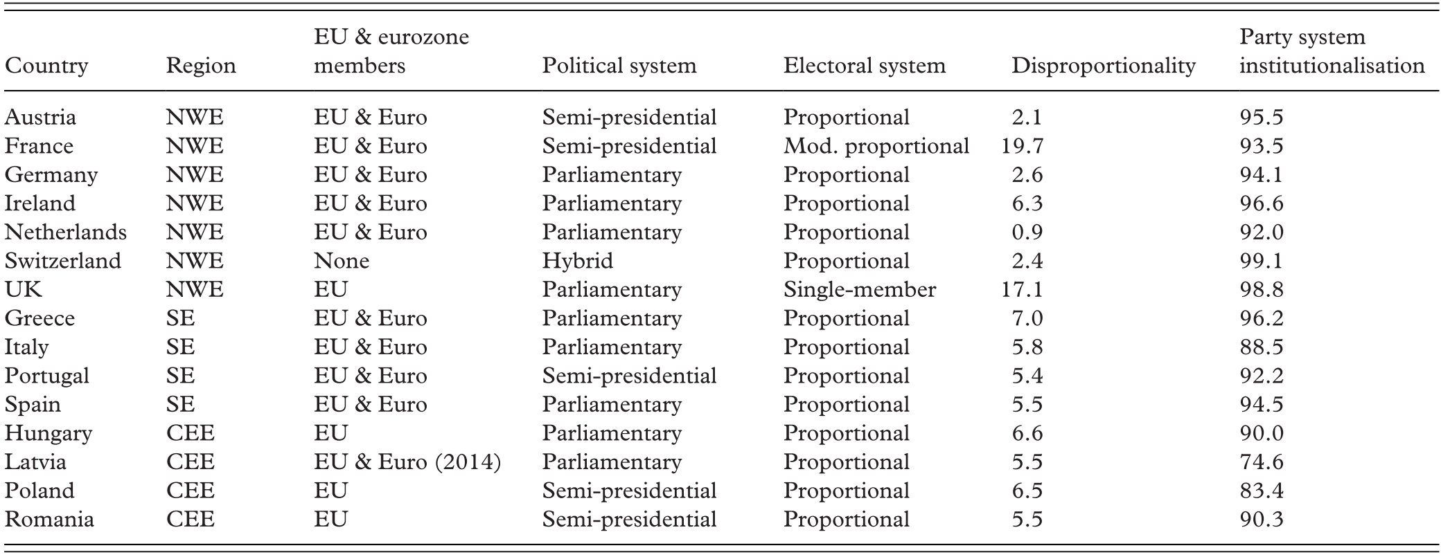 Theoretical Framework and Context (Part I) - European Party