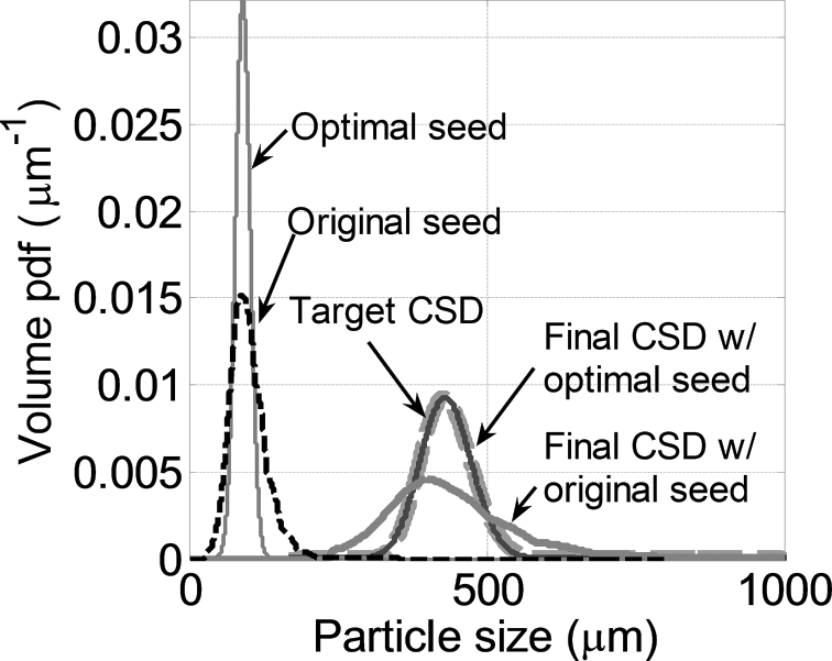 Monitoring and Advanced Control of Crystallization Processes