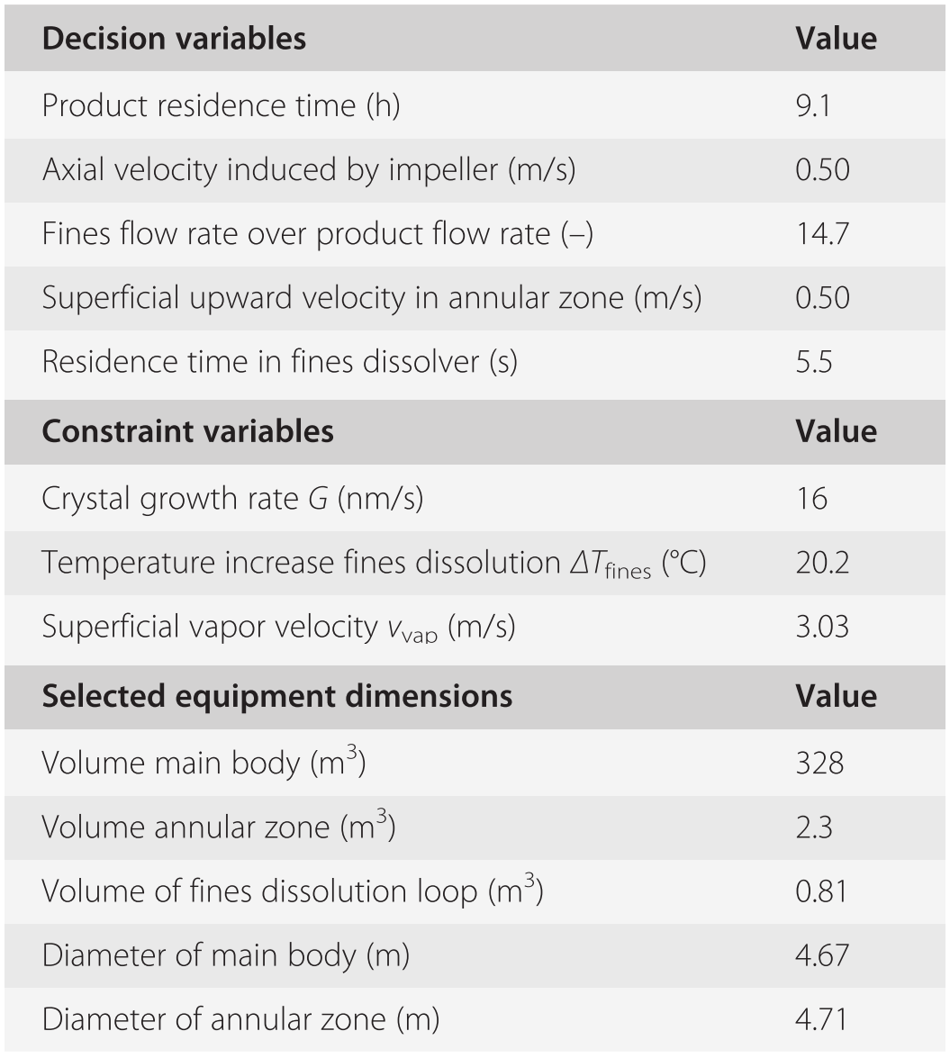 Selection and Design of Industrial Crystallizers (Chapter 7