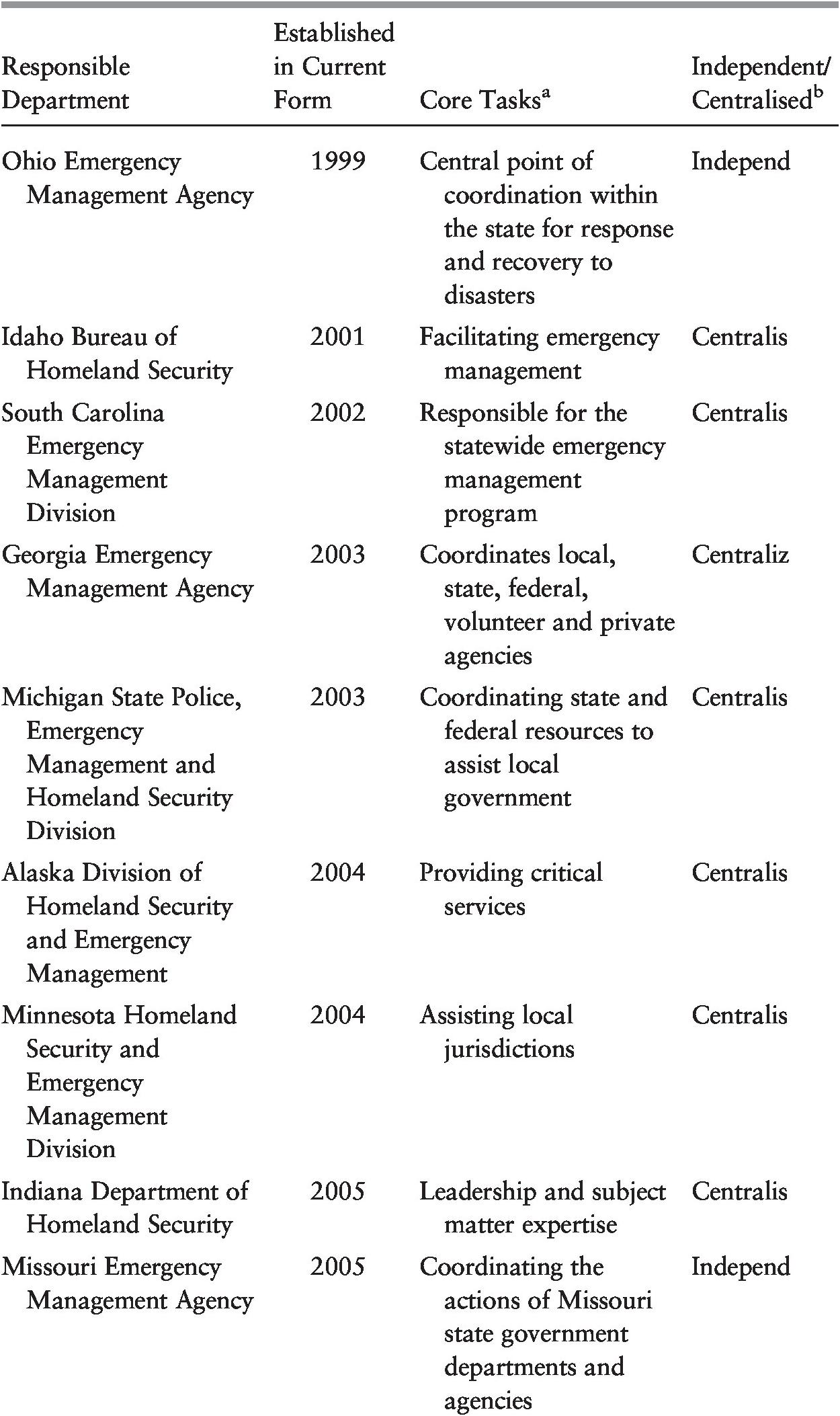 Hyper-active Governance in Practice (Part II) - Hyper-active