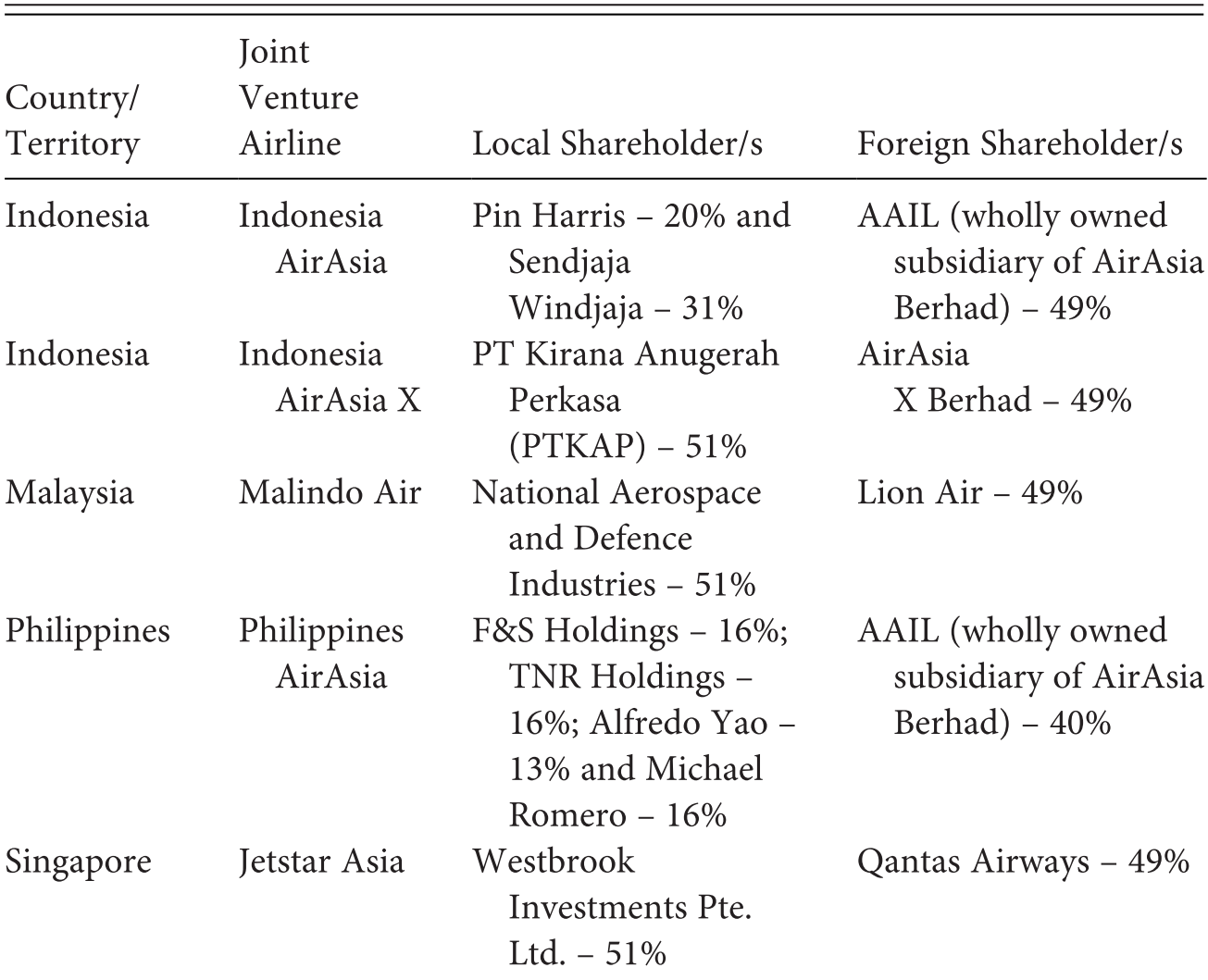Services Trade and Financial Integration (Part 2) - ASEAN