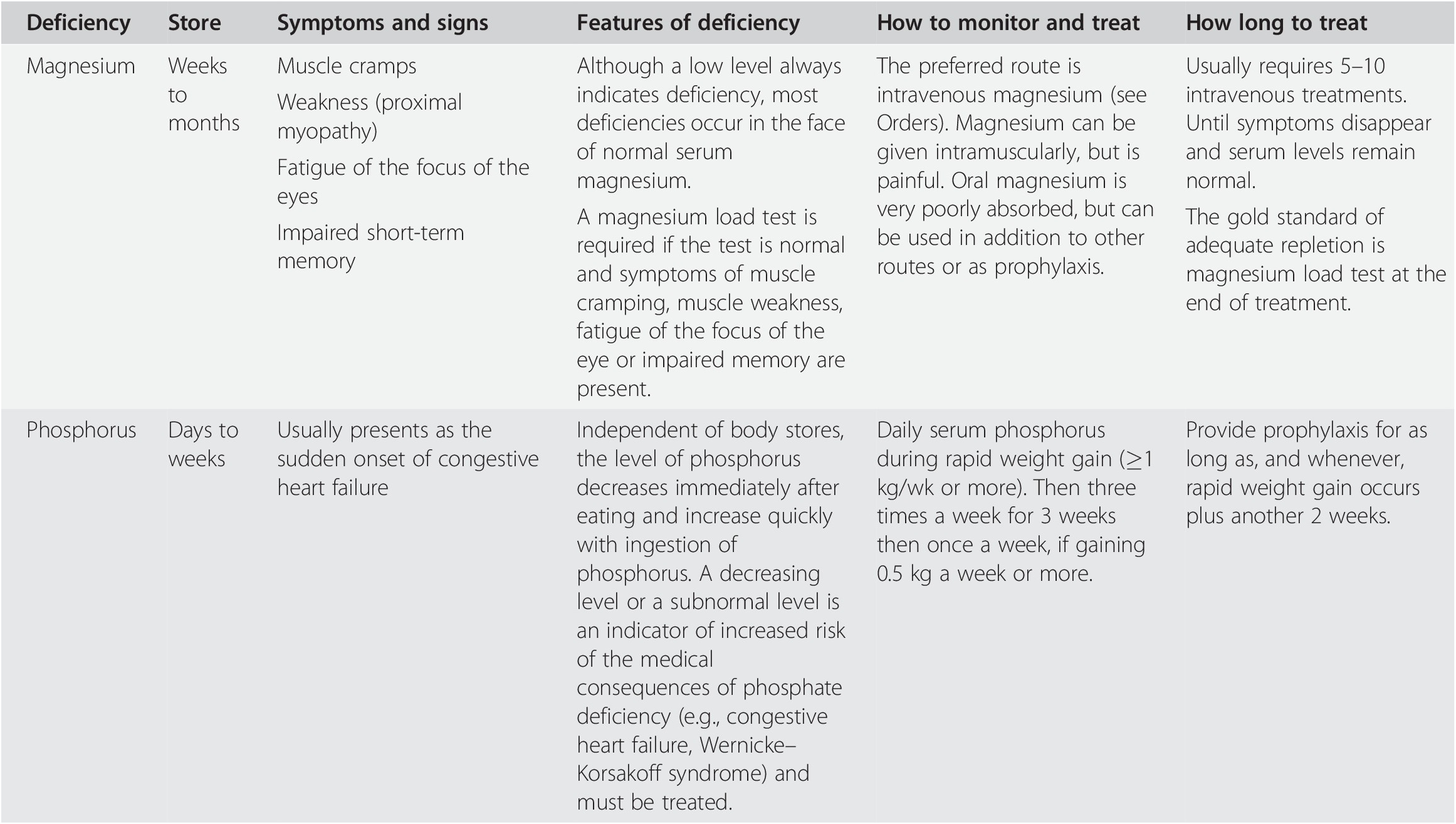 Diagnosis and Clinical Features (Section 3) - Medical