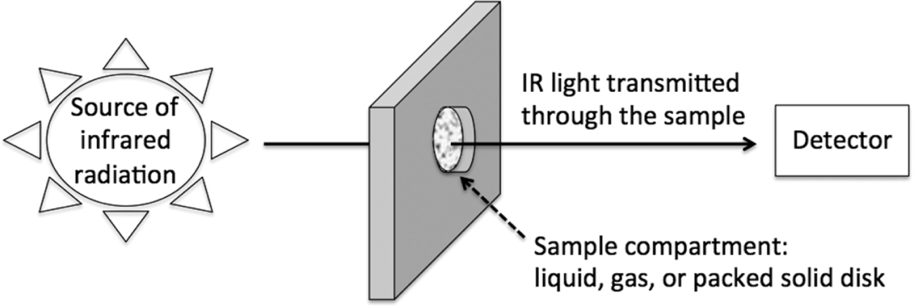 Spectroscopy (Part IV) - Analytical Geomicrobiology