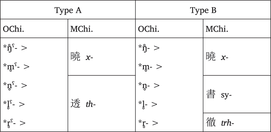 Chinese (Chapter 3) - The Historical Phonology of Tibetan