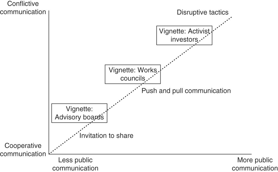 Practices of Open Strategy (Part II) - Cambridge Handbook of