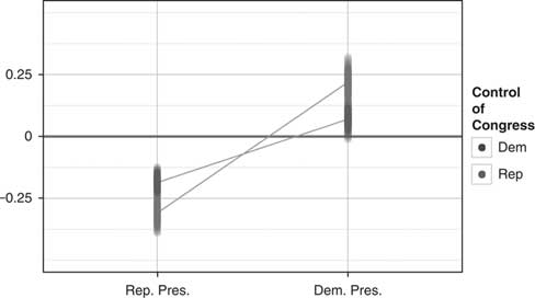 Inflated Expectations: How Government Partisanship Shapes