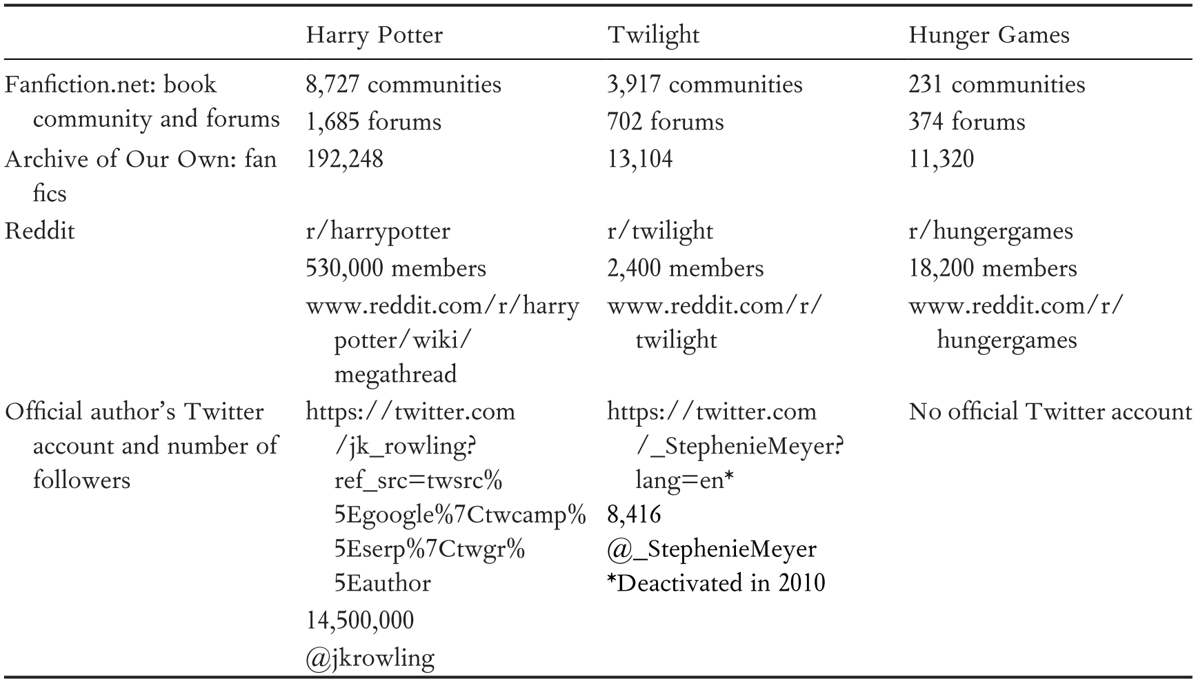 The Forever Fandom of Harry Potter
