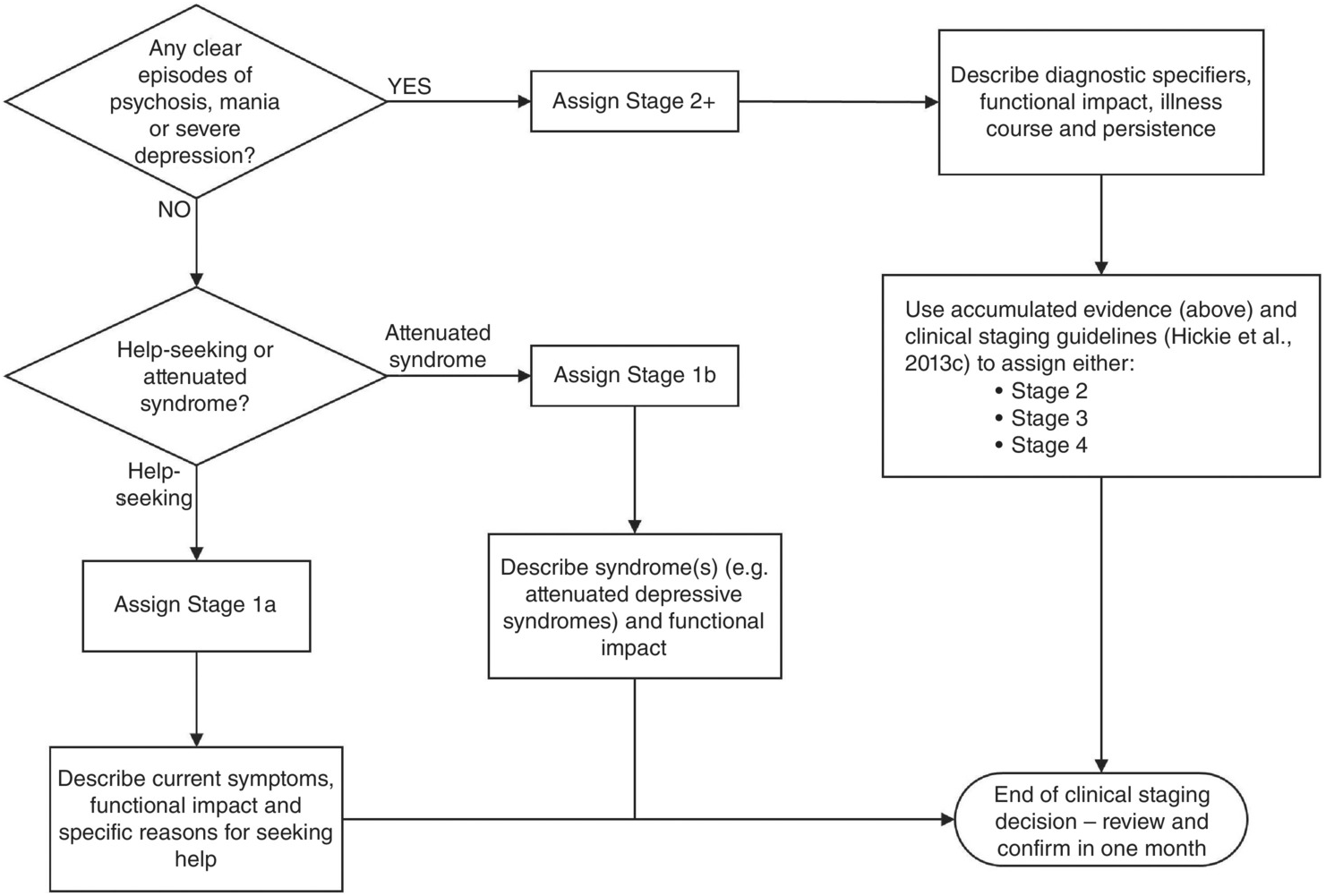 Progress with Clinical Staging (Section 2) - Clinical