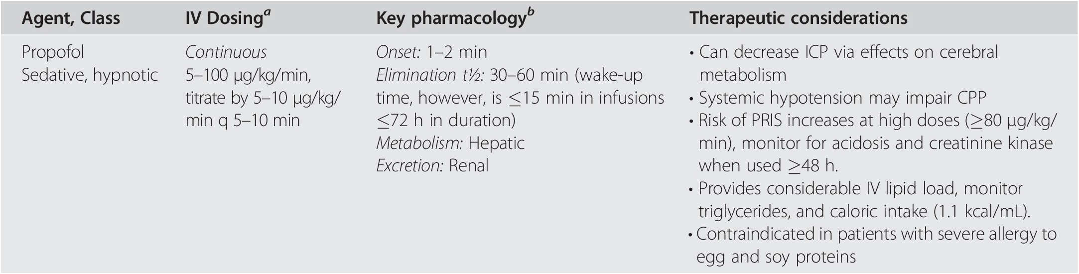 Neuropharmacology in the Neurocritical Care Unit (Chapter 7